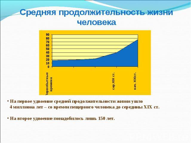 Средняя продолжительность жизни человека На первое удвоение средней продолжительности жизни ушло 4 миллиона лет – со времен пещерного человека до середины XIX ст. На второе удвоение понадобилось лишь 150 лет.