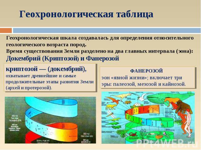 Геохронологическая таблица Геохронологическая шкала создавалась для определения относительного геологического возраста пород. Время существования Земли разделено на два главных интервала (эона): Докембрий (Криптозой) и Фанерозой криптозой — (докембр…