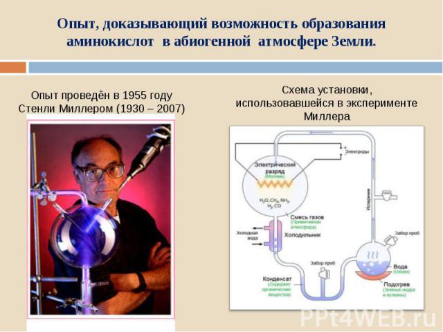 Опыт, доказывающий возможность образования аминокислот в абиогенной атмосфере Земли.Опыт проведён в 1955 году Стенли Миллером (1930 – 2007) Схема установки, использовавшейся в эксперименте Миллера