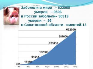 Заболели в мире – 622000 умерли – 9596 в России заболели– 30319 умерли – 95 в Са