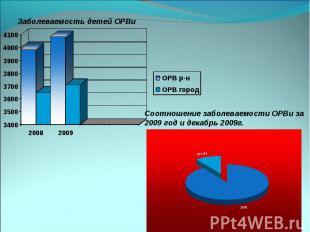 Соотношение заболеваемости ОРВи за 2009 год и декабрь 2009г. Заболеваемость дете