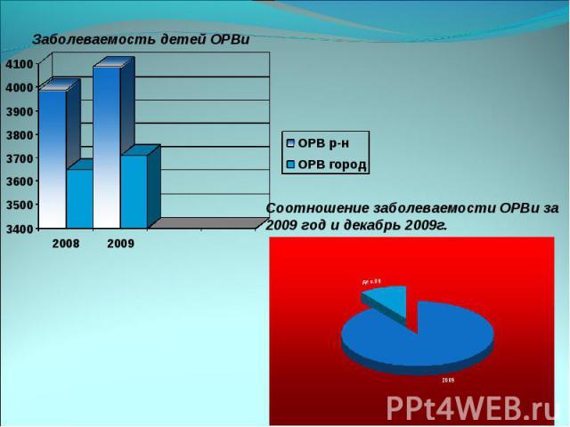 Соотношение заболеваемости ОРВи за 2009 год и декабрь 2009г. Заболеваемость детей ОРВи