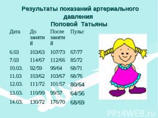 Результаты показаний артериального давления Поповой Татьяны