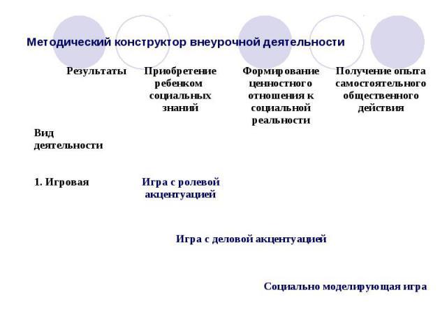 Методический конструктор внеурочной деятельности