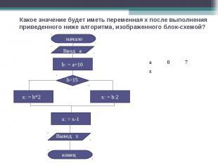 Какое значение будет иметь переменная x после выполнения приведенного ниже алгор