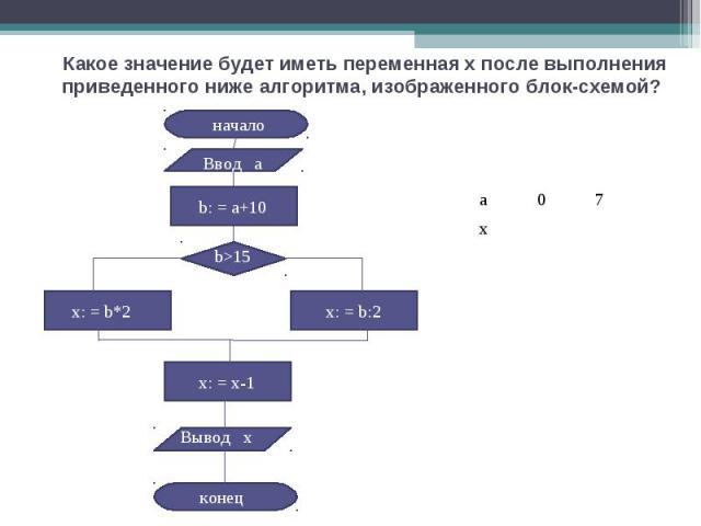 Какое значение будет иметь переменная x после выполнения приведенного ниже алгоритма, изображенного блок-схемой?