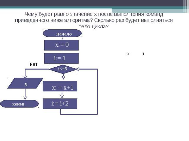 Чему будет равно значение х после выполнения команд приведенного ниже алгоритма? Сколько раз будет выполняться тело цикла?