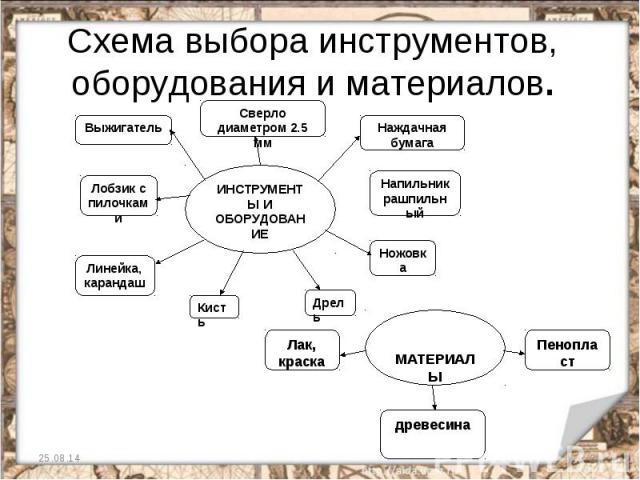 Схема выбора инструментов, оборудования и материалов.