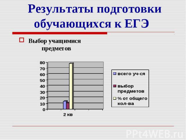 Результаты подготовки обучающихся к ЕГЭ Выбор учащимися предметов
