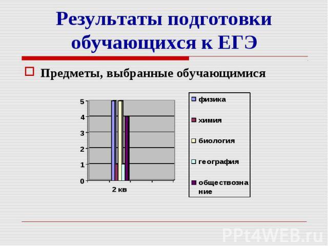 Результаты подготовки обучающихся к ЕГЭ Предметы, выбранные обучающимися