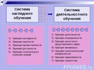 Система наглядного обучения 1) Принцип наглядности 2) Принцип научности 3) Принц