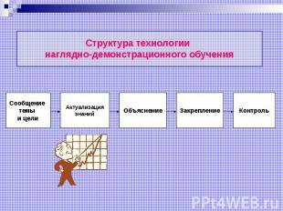 Структура технологии наглядно-демонстрационного обучения