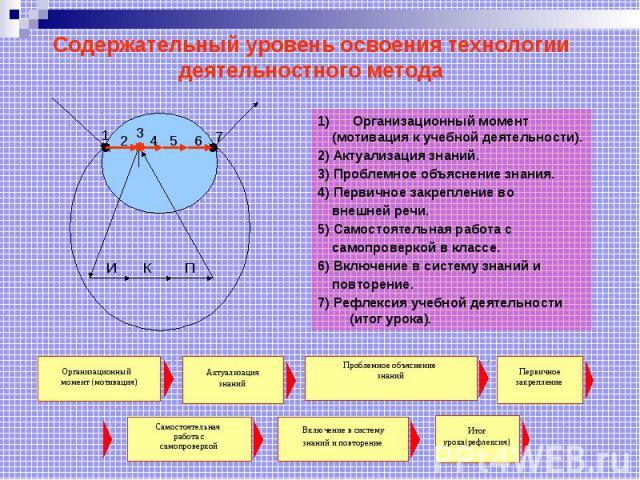 Содержательный уровень освоения технологии деятельностного метода Организационный момент (мотивация к учебной деятельности). 2) Актуализация знаний. 3) Проблемное объяснение знания. 4) Первичное закрепление во внешней речи. 5) Самостоятельная работа…