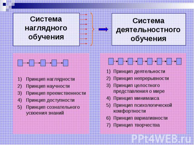 Система наглядного обучения 1) Принцип наглядности 2) Принцип научности 3) Принцип преемственности 4) Принцип доступности 5) Принцип сознательного усвоения знаний Система деятельностного обучения 1) Принцип деятельности 2) Принцип непрерывности 3) П…