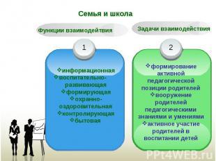 Семья и школа Функции взаимодейтвия информационная воспитательно- развивающая фо