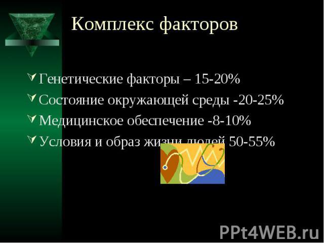 Комплекс факторов Генетические факторы – 15-20% Состояние окружающей среды -20-25% Медицинское обеспечение -8-10% Условия и образ жизни людей 50-55%