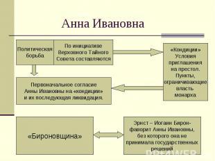Анна ИвановнаПолитическая борьба По инициативе Верховного Тайного Совета составл