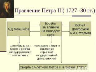 Правление Петра II ( 1727 -30 гг.)Сентябрь 1727г. Опала и ссылка «полудержавного
