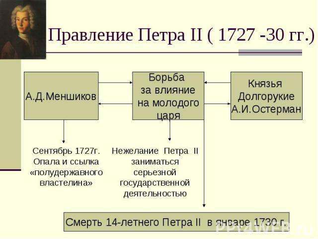 Правление Петра II ( 1727 -30 гг.)Сентябрь 1727г. Опала и ссылка «полудержавноговластелина» Нежелание Петра II заниматься серьезной государственной деятельностью Смерть 14-летнего Петра II в январе 1730 г.