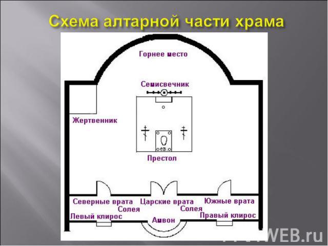Схема алтарной части храма