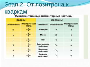 Этап 2. От позитрона к кваркам