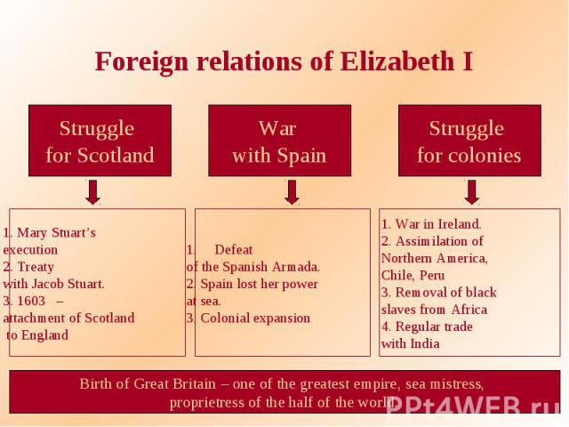 Foreign relations of Elizabeth IStruggle for Scotland 1. Mary Stuart's execution 2. Treaty with Jacob Stuart. 3. 1603 – attachment of Scotland to England War with Spain Defeat of the Spanish Armada. 2. Spain lost her power at sea. 3. Colonial expans…