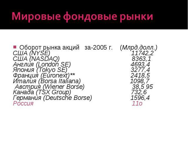 Мировые фондовые рынки Оборот рынка акций за-2005 г. (Млрд.долл.) США (NYSE) 11742,2 США (NASDAQ) 8363,1 Англия (London SE) 4693,4 Япония (Tokyo SE) 3277,4 Франция (Euronext)** 2418,5 Италия (Borsa Italiana) 1098,7 Австрия (Wiener Borse) 38,5 95 Кан…