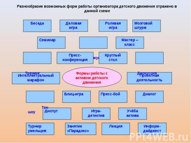 Разнообразие возможных форм работы организатора детского движения отражено в данной схеме