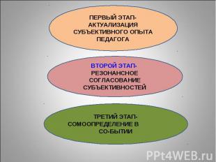 ПЕРВЫЙ ЭТАП-АКТУАЛИЗАЦИЯ СУБЪЕКТИВНОГО ОПЫТА ПЕДАГОГА ВТОРОЙ ЭТАП- РЕЗОНАНСНОЕ С