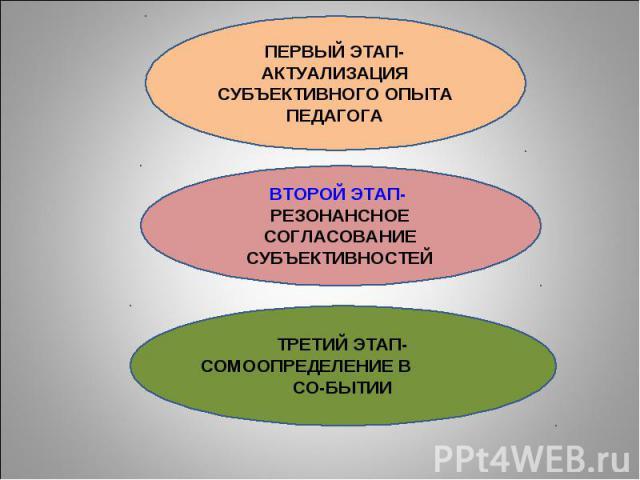 ПЕРВЫЙ ЭТАП-АКТУАЛИЗАЦИЯ СУБЪЕКТИВНОГО ОПЫТА ПЕДАГОГА ВТОРОЙ ЭТАП- РЕЗОНАНСНОЕ СОГЛАСОВАНИЕ СУБЪЕКТИВНОСТЕЙ ТРЕТИЙ ЭТАП- СОМООПРЕДЕЛЕНИЕ В СО-БЫТИИ