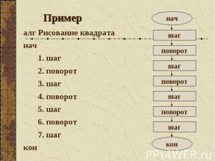 Пример алг Рисование квадрата нач 1. шаг 2. поворот 3. шаг 4. поворот 5. шаг 6.