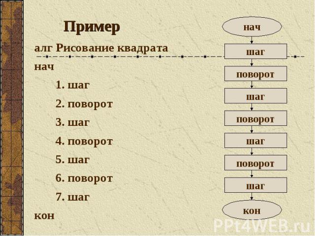 Пример алг Рисование квадрата нач 1. шаг 2. поворот 3. шаг 4. поворот 5. шаг 6. поворот 7. шаг кон