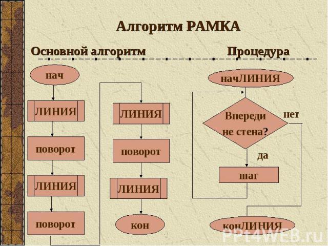Алгоритм РАМКА Основной алгоритм