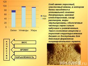 Хлеб имеет пористый, эластичный мякиш, в котором белки находятся в оптимальной с
