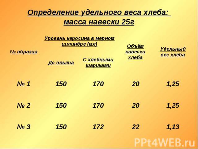 Определение удельного веса хлеба: масса навески 25г