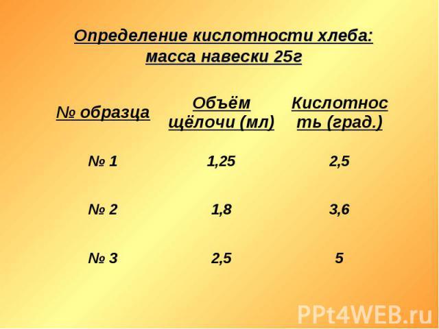 Определение кислотности хлеба: масса навески 25г