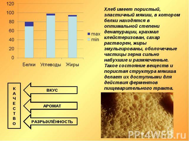 Хлеб имеет пористый, эластичный мякиш, в котором белки находятся в оптимальной степени денатурации, крахмал клейстеризован, сахар растворен, жиры эмульгированы, оболочечные частицы зерна сильно набухшие и размягченные. Такое состояние веществ и пори…