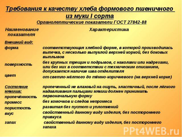 Требования к качеству хлеба формового пшеничного из муки I сорта Органолептические показатели ГОСТ 27842-88