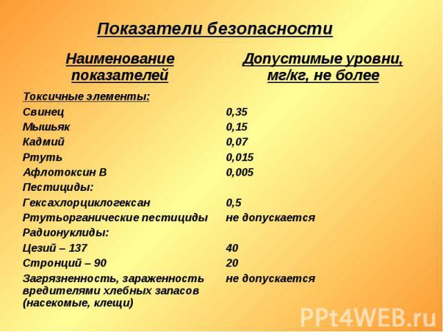 Показатели безопасности