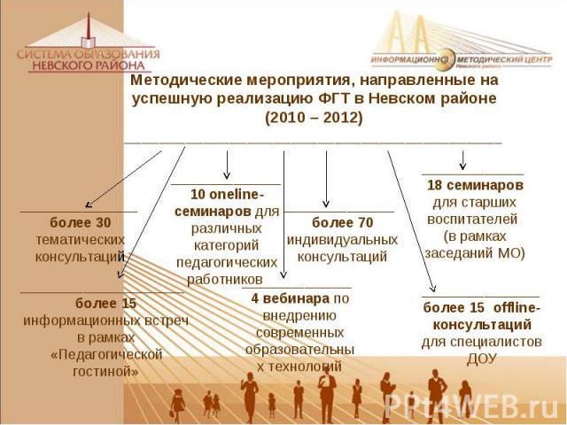 Методические мероприятия, направленные на успешную реализацию ФГТ в Невском районе (2010 – 2012) ___________________________________________