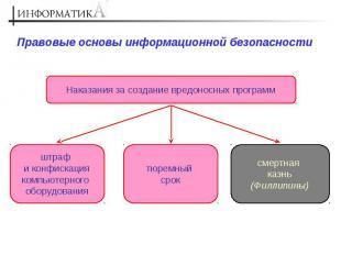 Правовые основы информационной безопасности