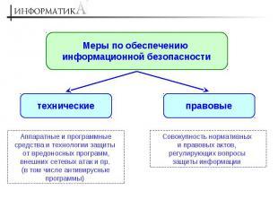 Меры по обеспечению информационной безопасности Аппаратные и программные средств