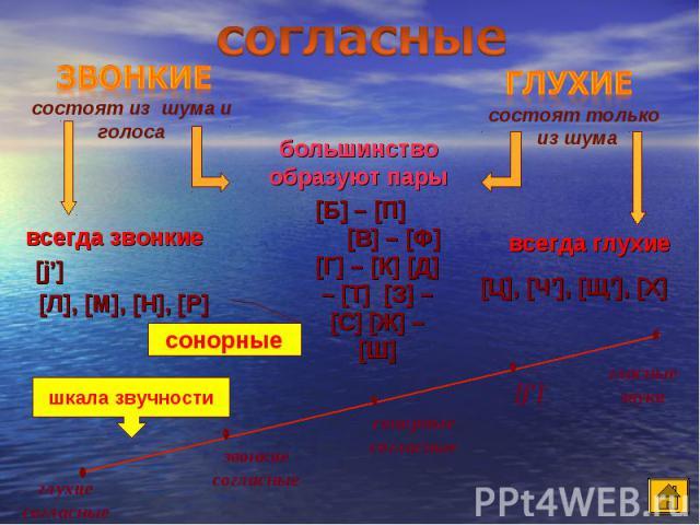 согласные большинство образуют пары [Б] – [П] [В] – [Ф] [Г] – [К] [Д] – [Т] [З] – [С] [Ж] – [Ш]