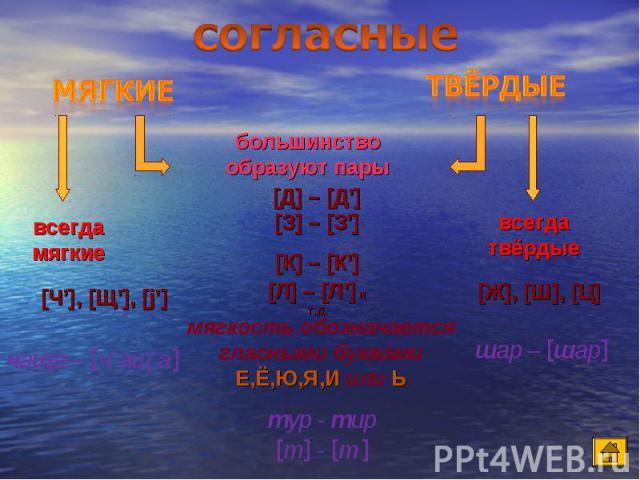 согласные большинство образуют пары [Д] – [Д'] [З] – [З'] [К] – [К'] [Л] – [Л'] и т.д. мягкость обозначается гласными буквами Е,Ё,Ю,Я,И или Ь