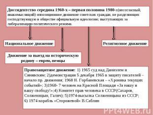 Диссидентство середина 1960-х – первая половина 1980-х(несогласный, инакомыслящи