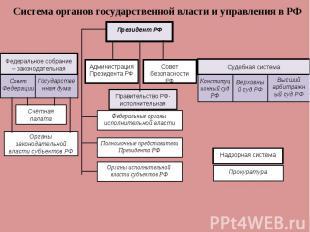 Система органов государственной власти и управления в РФ