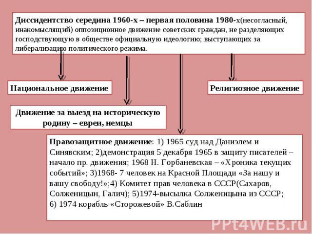 Диссидентство середина 1960-х – первая половина 1980-х(несогласный, инакомыслящий) оппозиционное движение советских граждан, не разделяющих господствующую в обществе официальную идеологию; выступающих за либерализацию политического режима. Правозащи…
