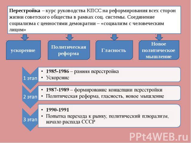 Перестройка – курс руководства КПСС на реформирования всех сторон жизни советского общества в рамках соц. системы. Соединение социализма с ценностями демократии – «социализм с человеческим лицом» 1985-1986 – ранняя перестройка Ускорение 1987-1989 – …