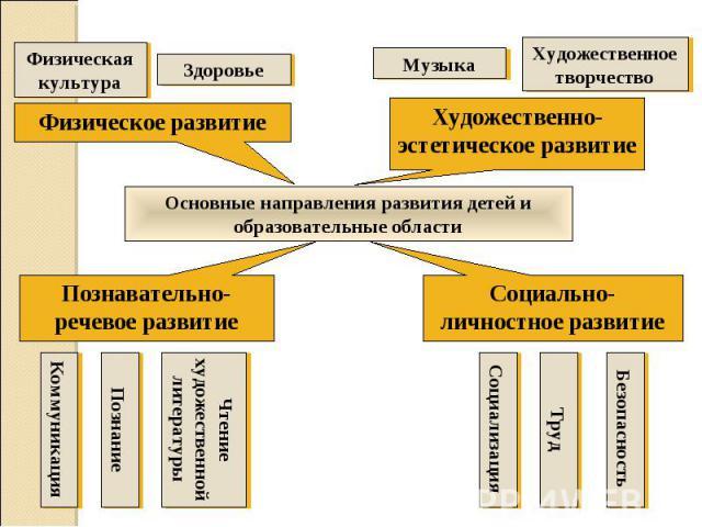 Основные направления развития детей и образовательные области Физическое развитие Художественно-эстетическое развитие Познавательно-речевое развитие Социально-личностное развитие