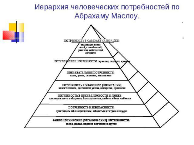 Иерархия человеческих потребностей по Абрахаму Маслоу.